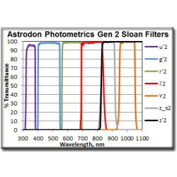 Astrodon Photometric Sloan Filter Type Y Diam. 50 mm Not Mounted In Cell