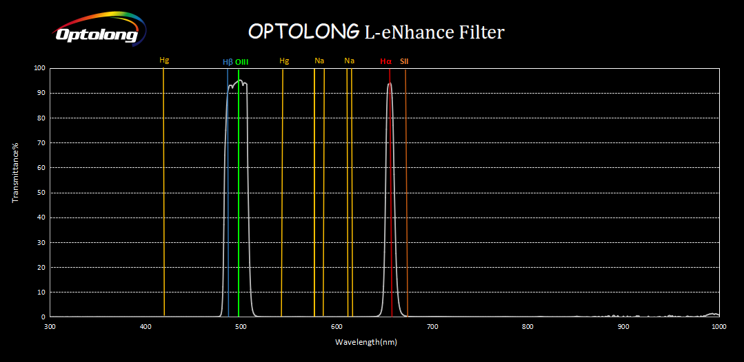 Grafico banda passante filtro Optolong L-eNhance CCD