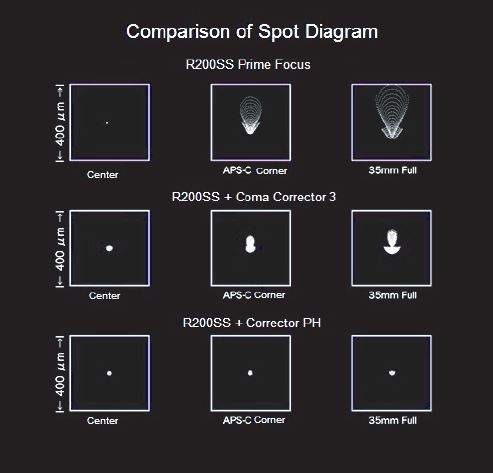 Vixen Corrector PH Spot Diagram