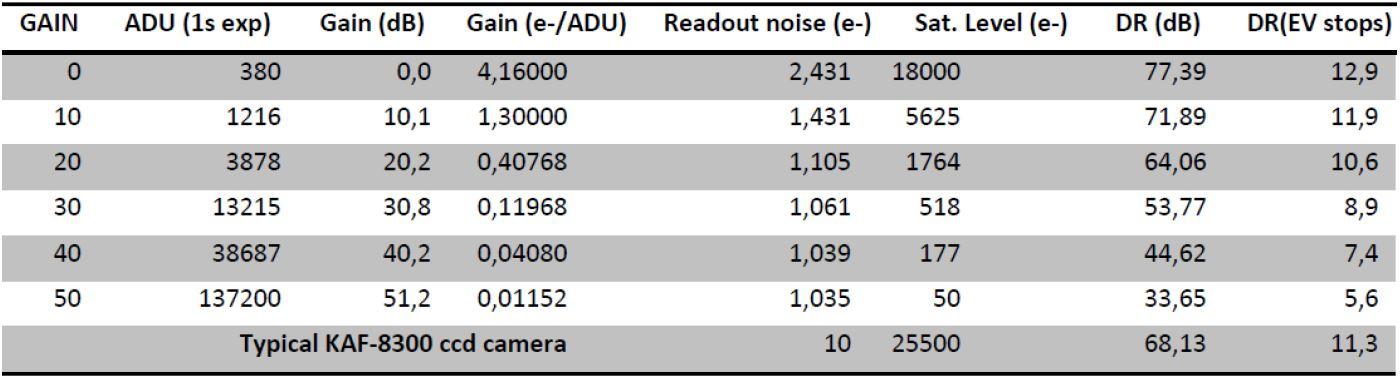 Misurazioni eseguite su QHY163M
