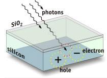 Effetto fotoelettrico del sensore
